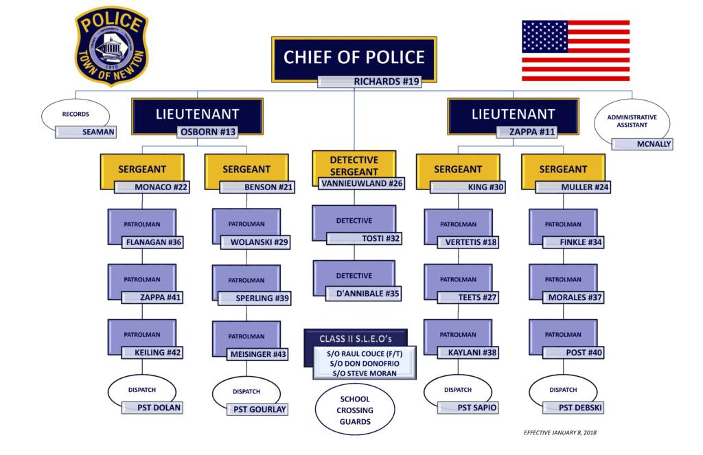 Newton police department organizational chart newton police